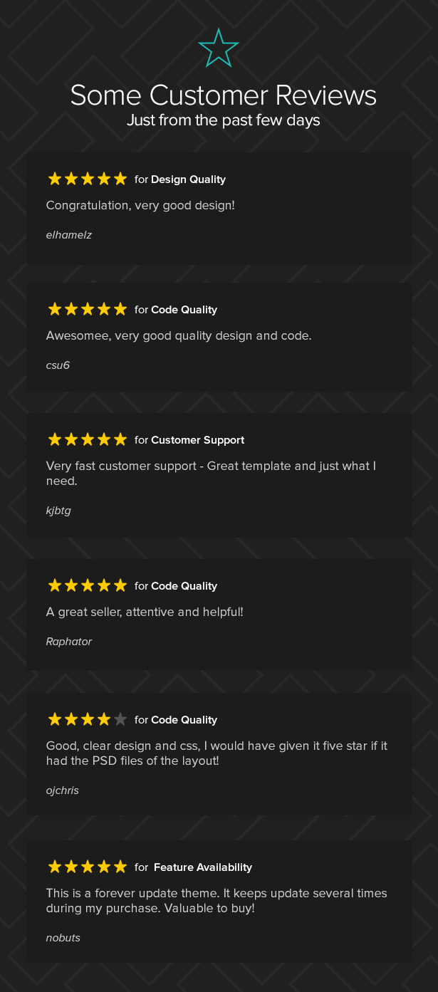 Delivery or Takeaway Food Template Reviews