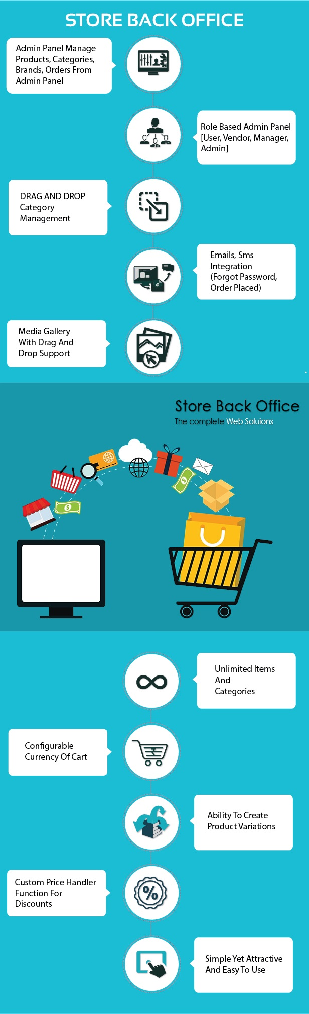 store back office features