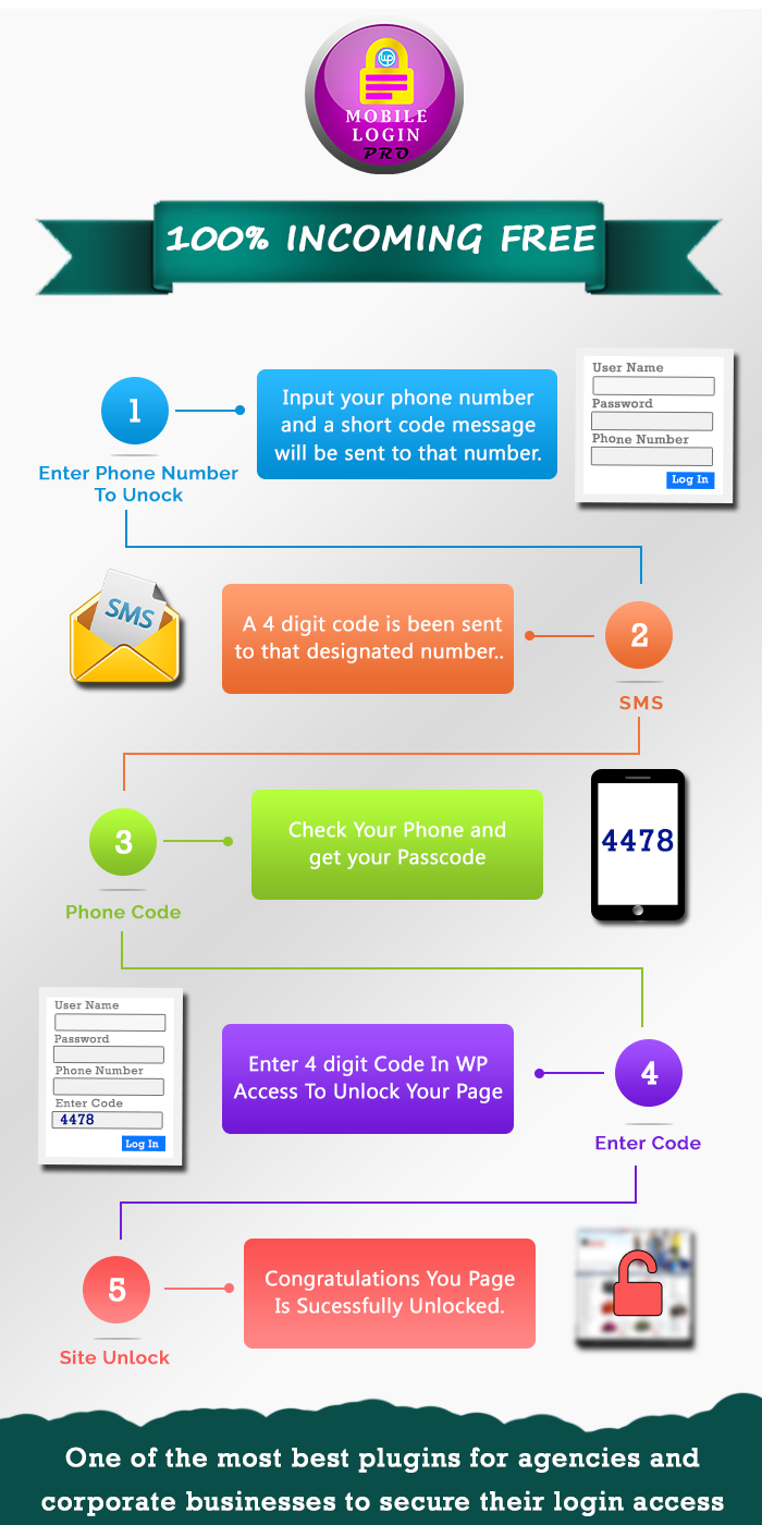 Working Flow Diagram Of Mobile Login Pro Main Working Diagram