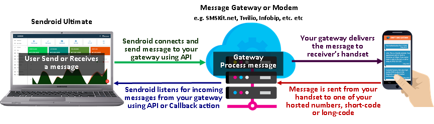 How Sendroid Ultimate Works - Sendroid sends to your Gateway using API and your gateway delivers to receiver's phone