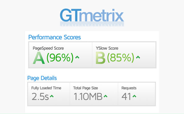 Performance score of Shopcast on GTMetrix