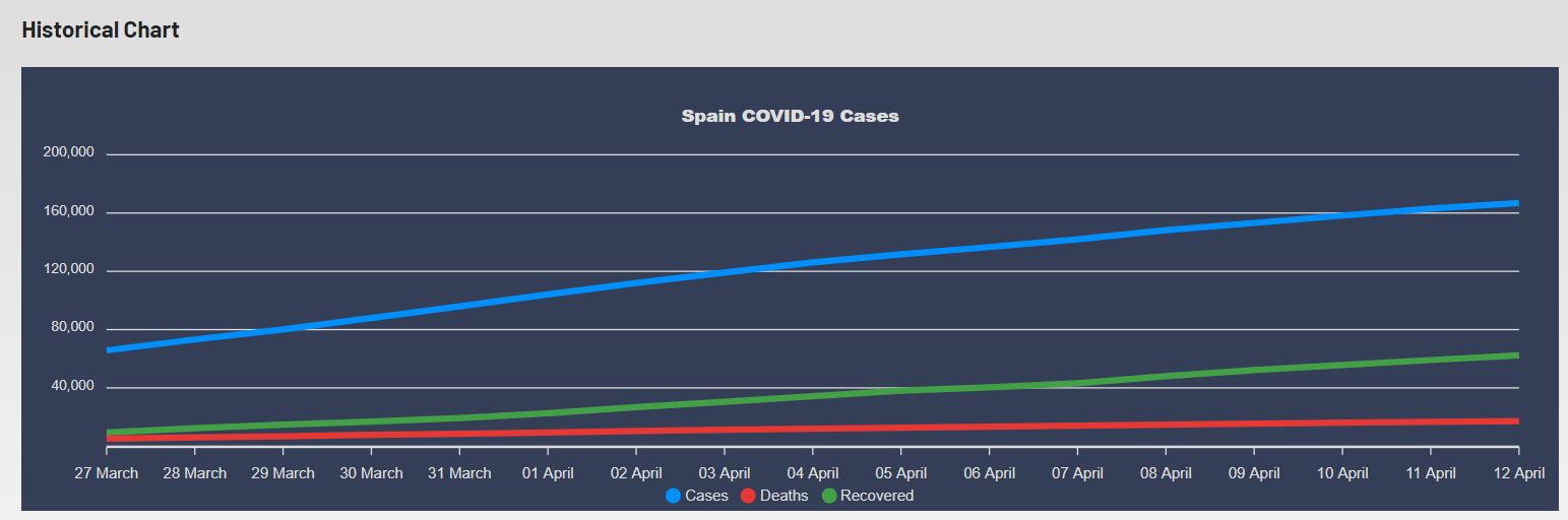 Corona Virus Cases Tracker Widgets - COVID-19 Coronavirus Map, Table & Stats Widgets - 3