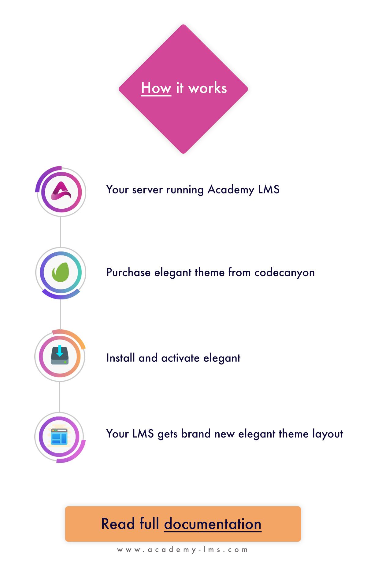 Elegant - Academy LMS Theme - 3