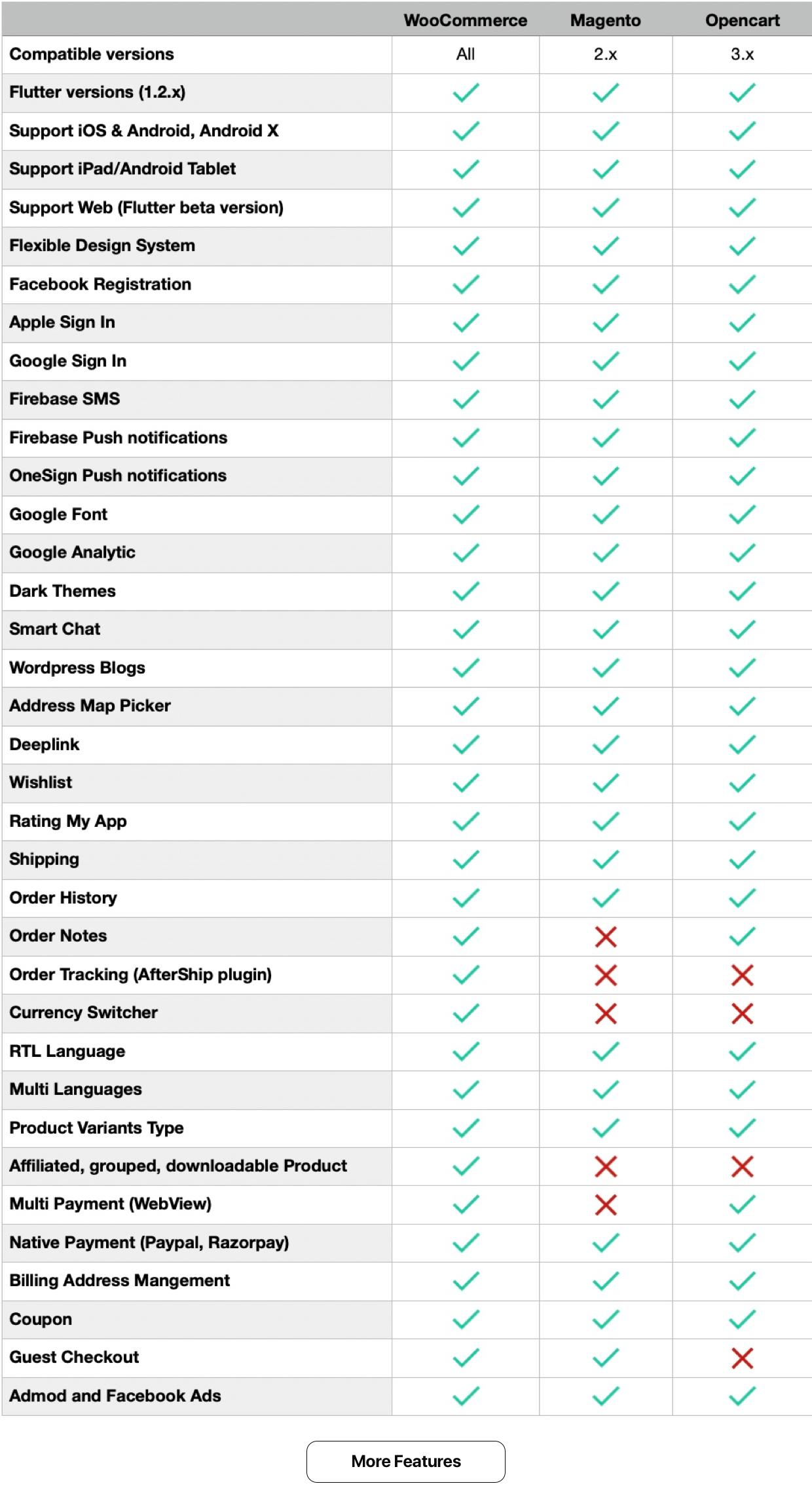 Fluxstore Pro - Flutter E-commerce Full App for Magento, Opencart, and Woocommerce - 11
