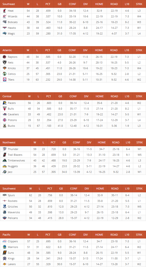 NBA Standings created with League Table