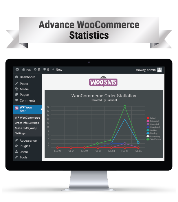 WP Woo SMS Advance Woo Commerce Statistics