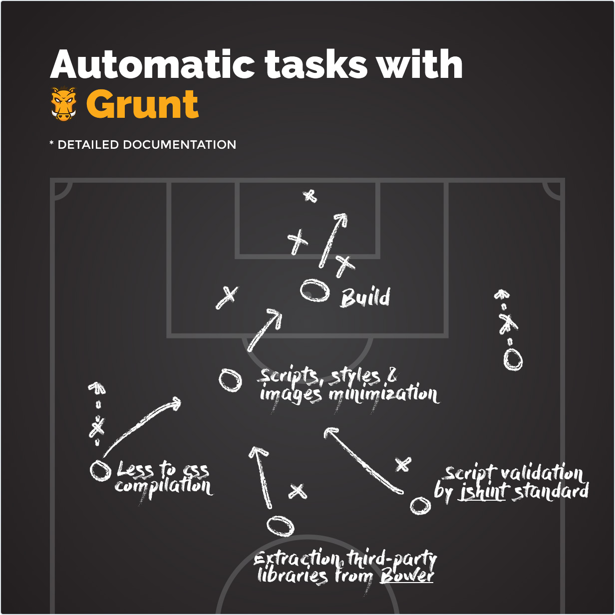 Automatic tasks with Grunt
