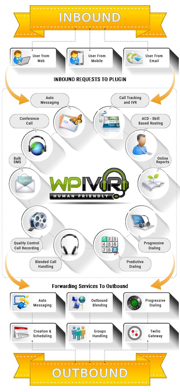 Word-press IVR Plugin Inbound & Outbound
