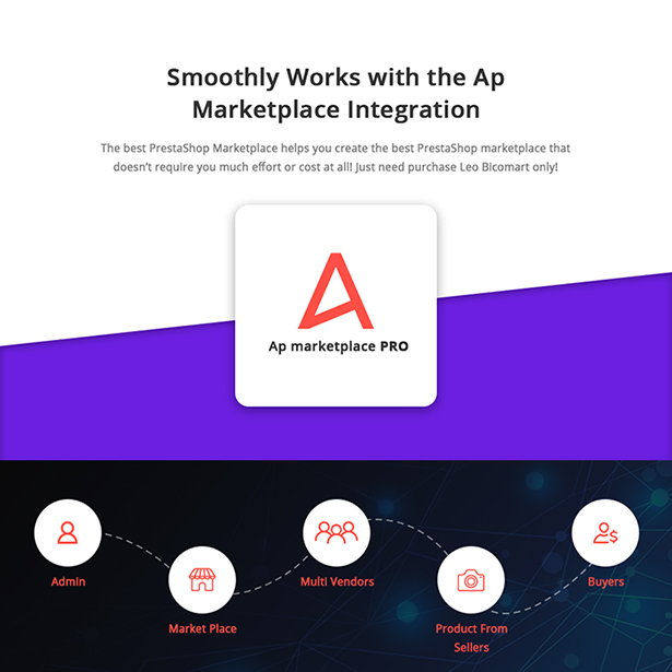 Well-integrated no.1 Marketplace Module - Ap marketplace pro