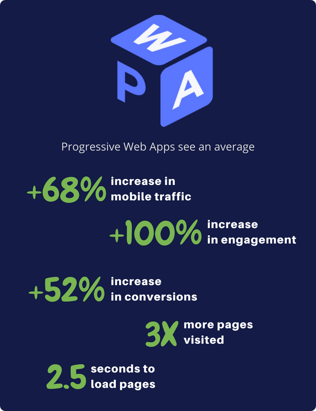 Progressive Web Apps For WordPress - 5