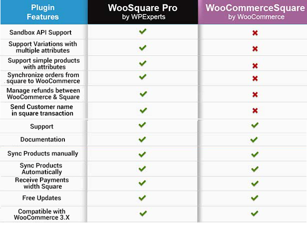 WooSquare Pro - Square For WooCommerce - 6