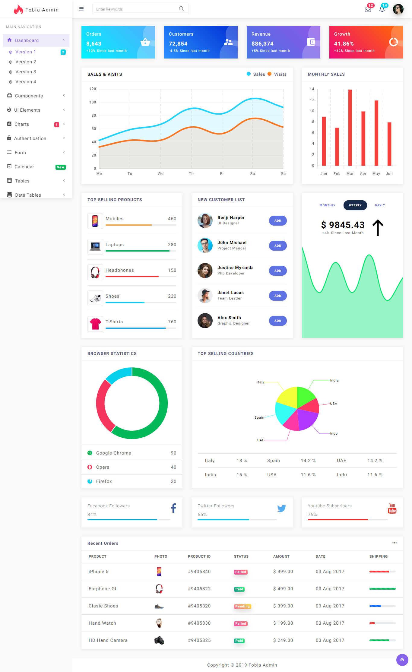 Fobia – Angular 8+ Bootstrap 4+ Multipurpose Admin Dashboard Template - 2
