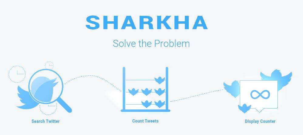Sharkha - Hisse Sayaç, Görüntüleme Sayımlar ve Oylama Sistemi - 1