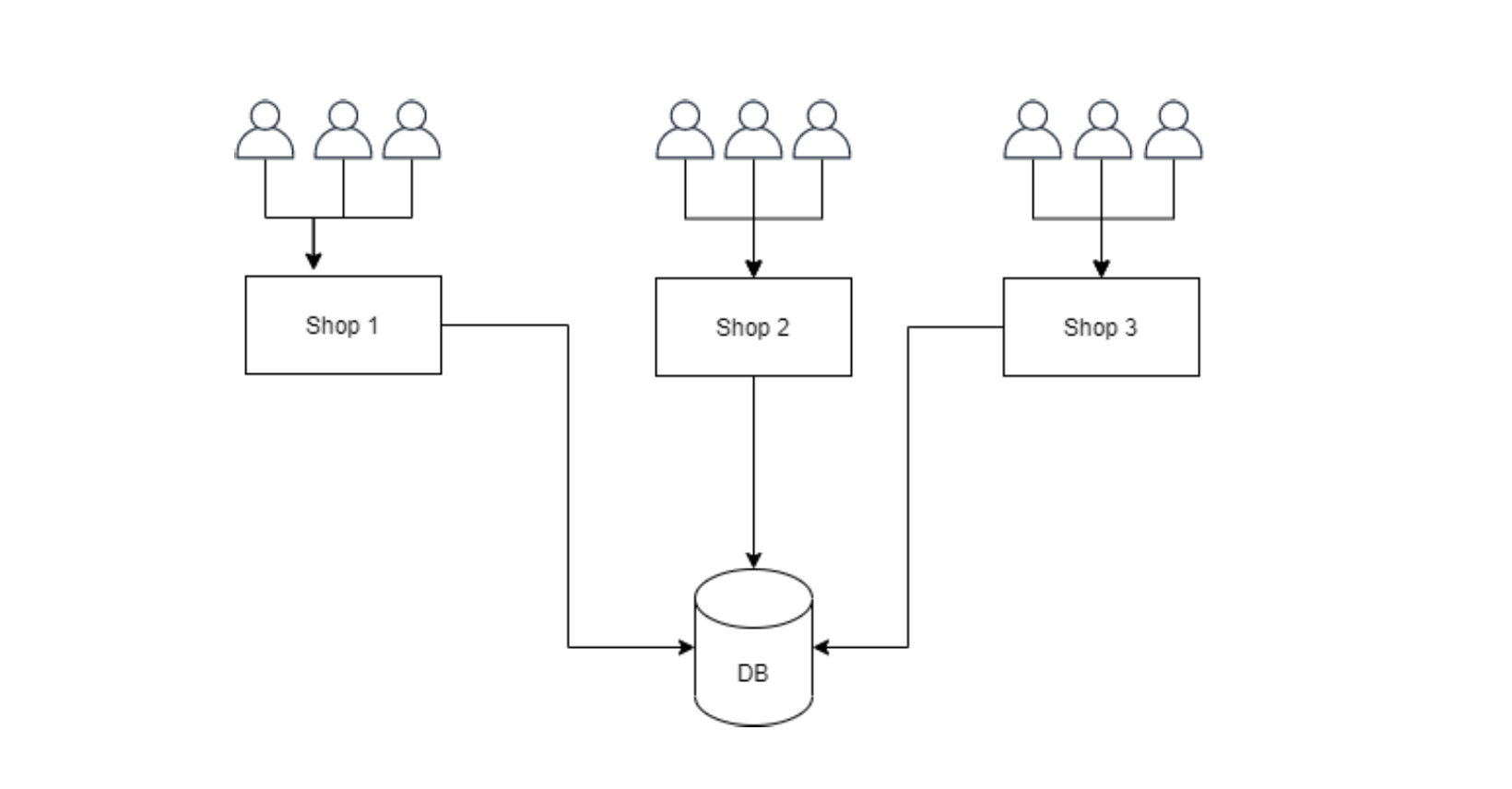 DOKANS - Multitenancy Based Ecommerce Platform (SAAS) - 2