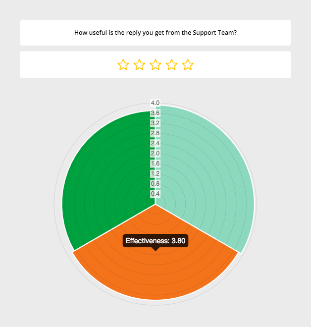 Customer Satisfaction Survey with all questions on the same chart