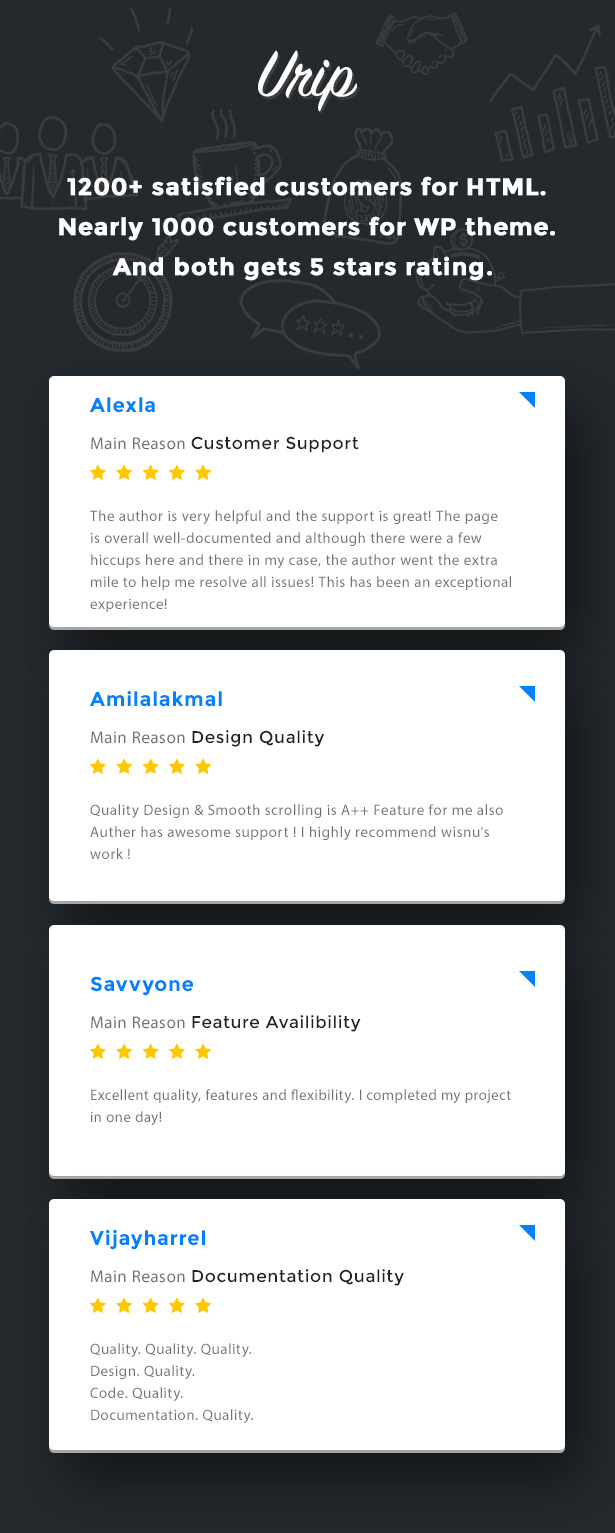 Urip Customer Reviews