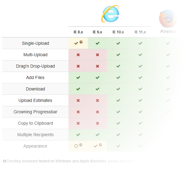 Firefox | Chrome | Safari | Opera | Android | iOS | IE 8.x | IE 9.x | IE 10.x | IE 11.x | Single-Upload | Multi-Upload | Drag