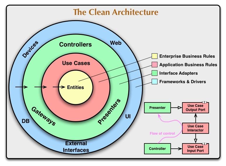 Clean Coder Blog