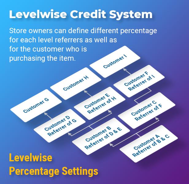 Level Based Credit System
