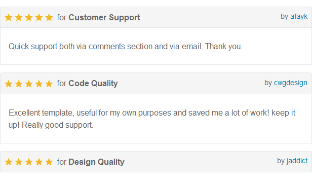 user reviews of eCommerce html template