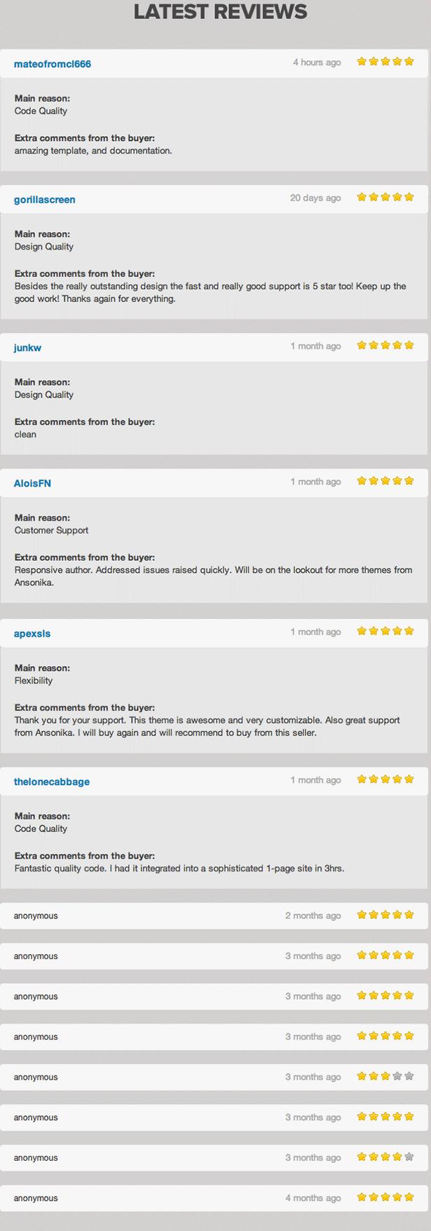 Annova Reviews
