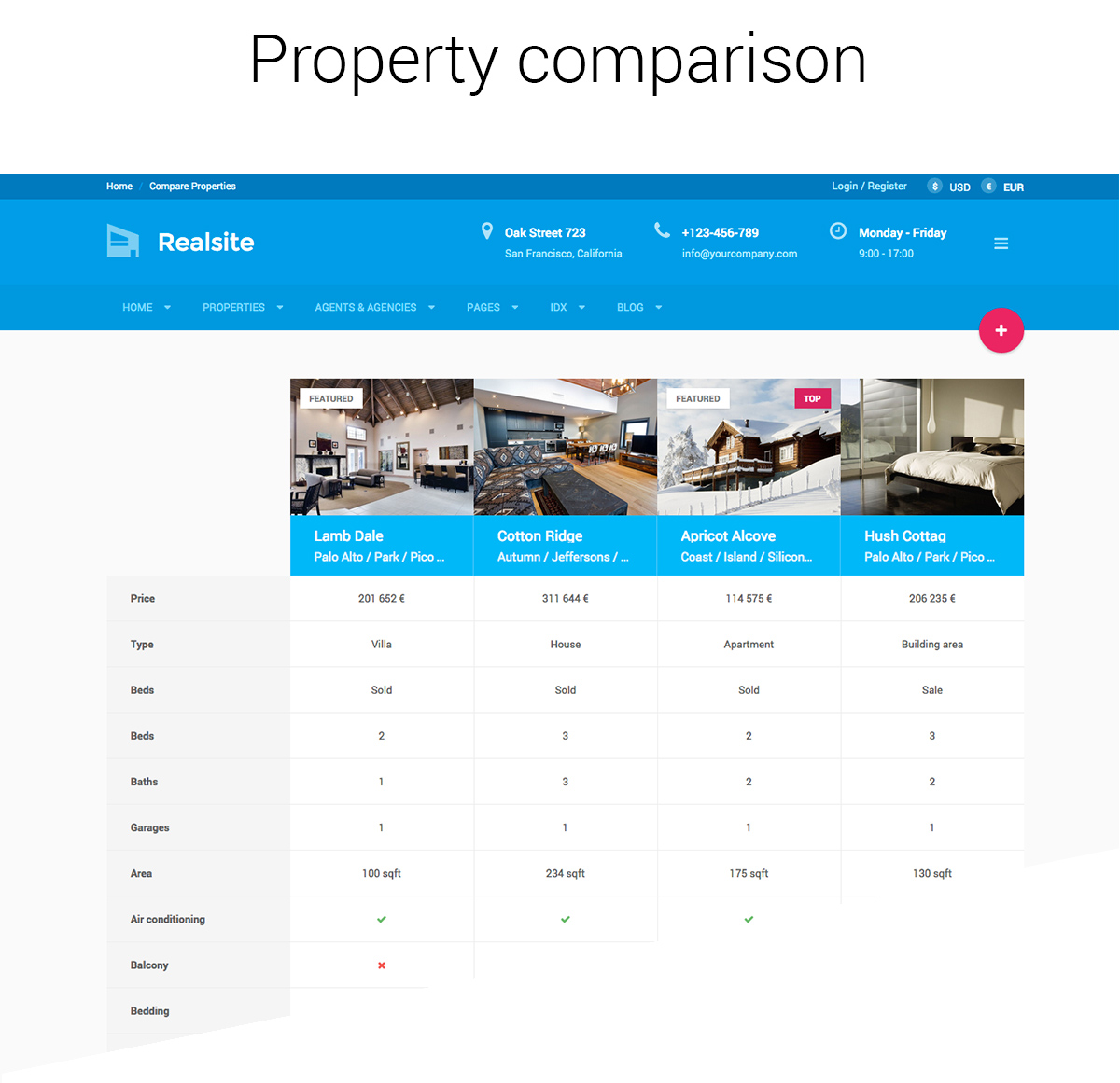 property comparison