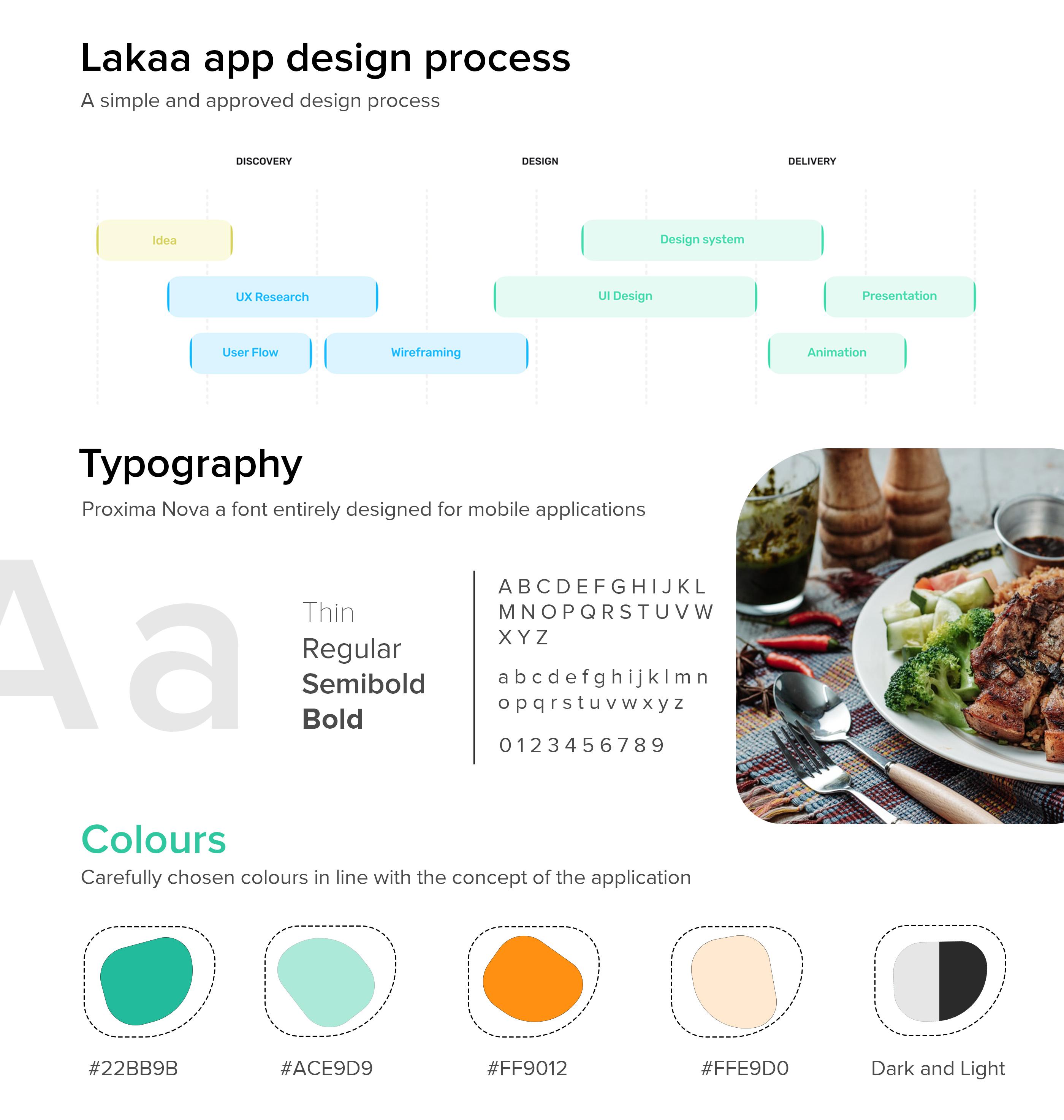 Lakaa food delivery app design process - flutter ui kit design