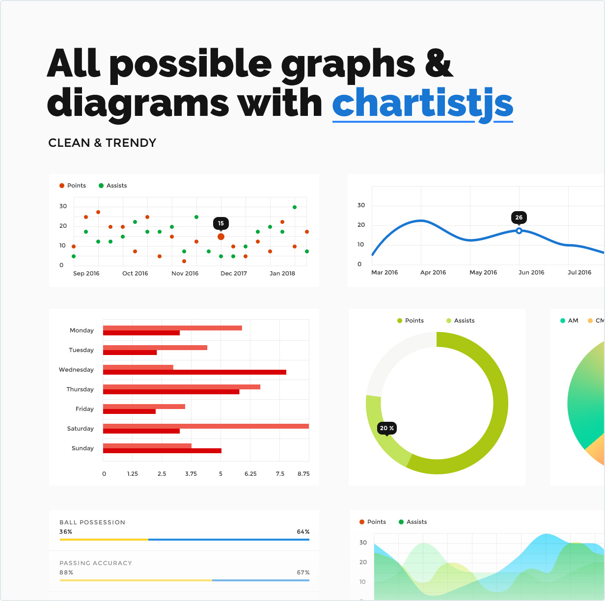 All possible graphs & diagrams with chartistjs