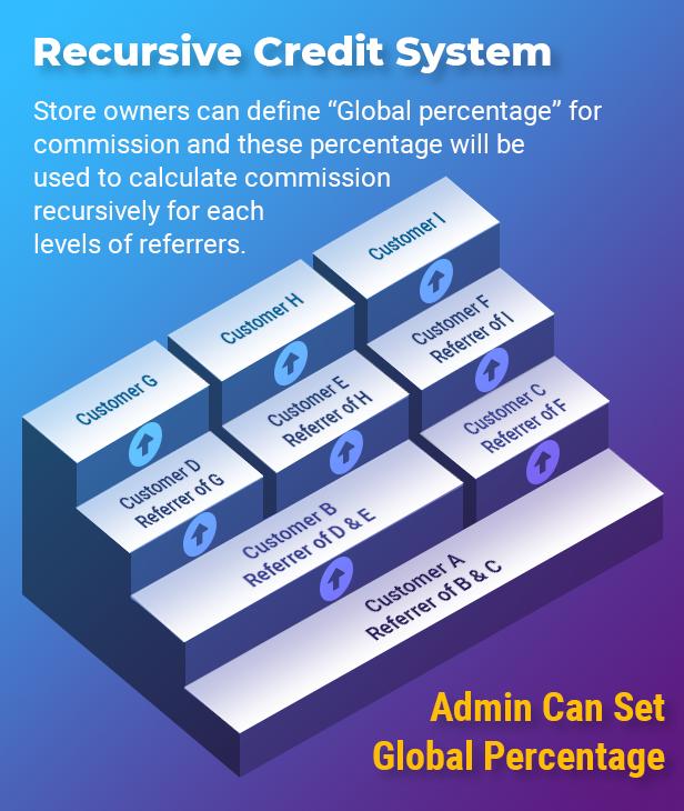 Recursive MLM System