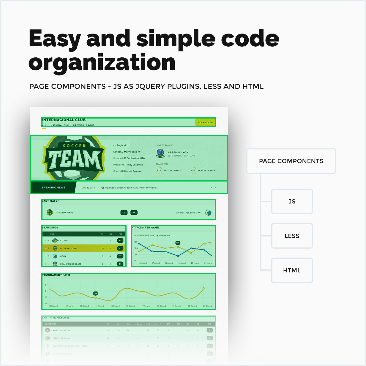 Easy and simple code organization - Page Components