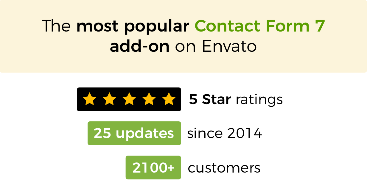 The most popular Contact Form 7 add-on on Envato. Five star rating, 25 updates since 2014 and 2100+ customers.