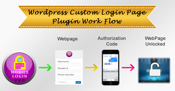 Working Flow Diagram Of Mobile Login Pro