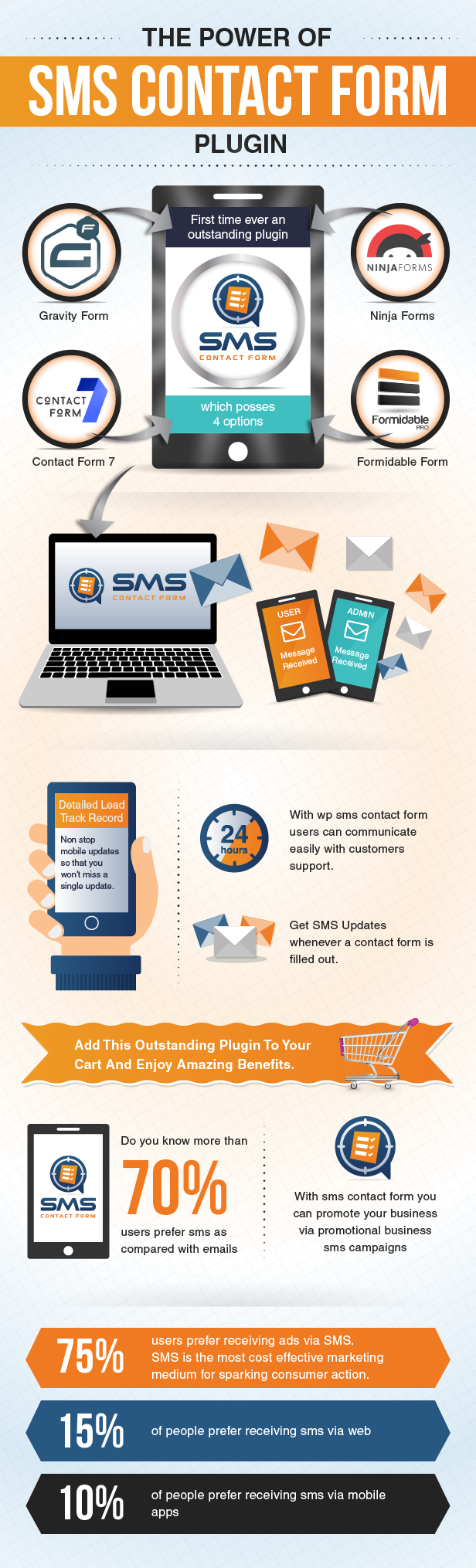 WP SMS Contact Form Featured Diagram 2