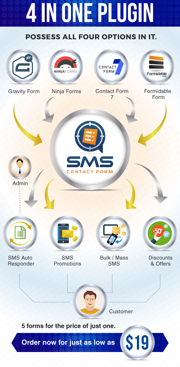 The Power Of WP SMS Contact Form Diagram Image