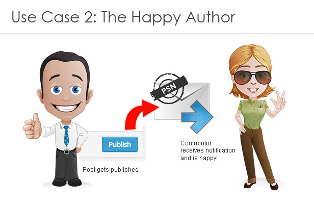 Use case 2: The happy author