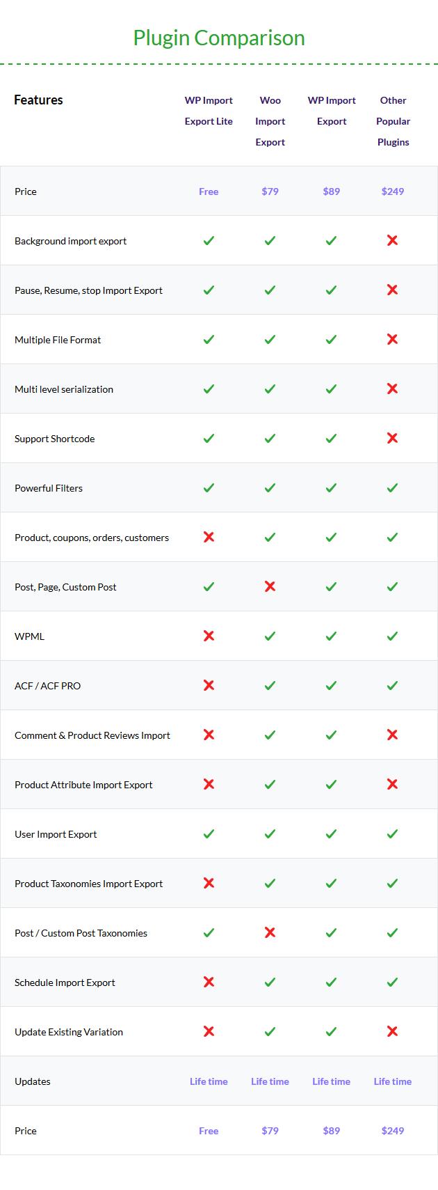 WordPress データのインポート、エクスポートプラグイン比較表
