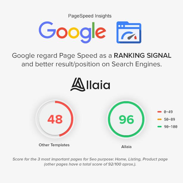 Allaia - eCommerce HTML Template