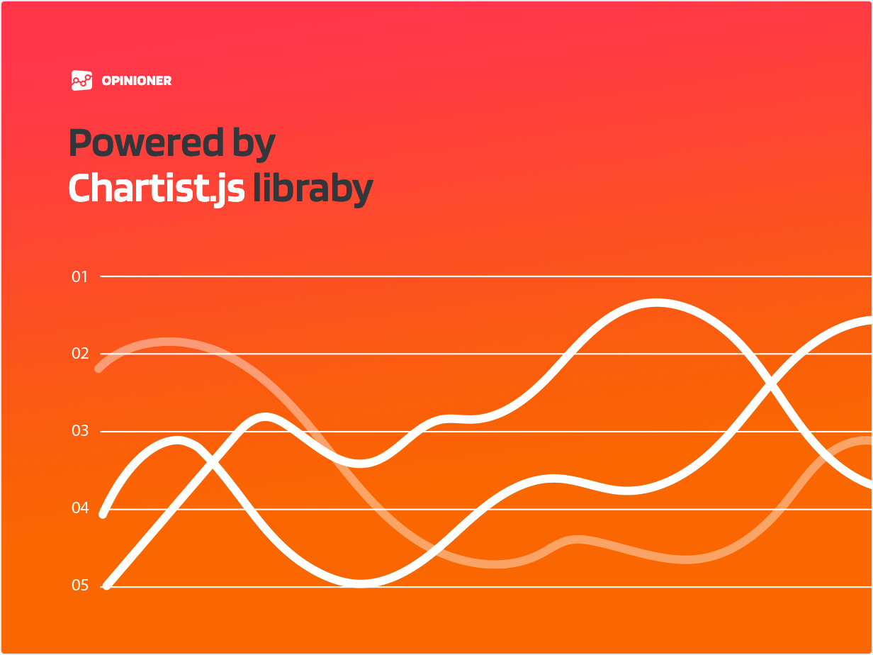 Powered by Chartist.js library
